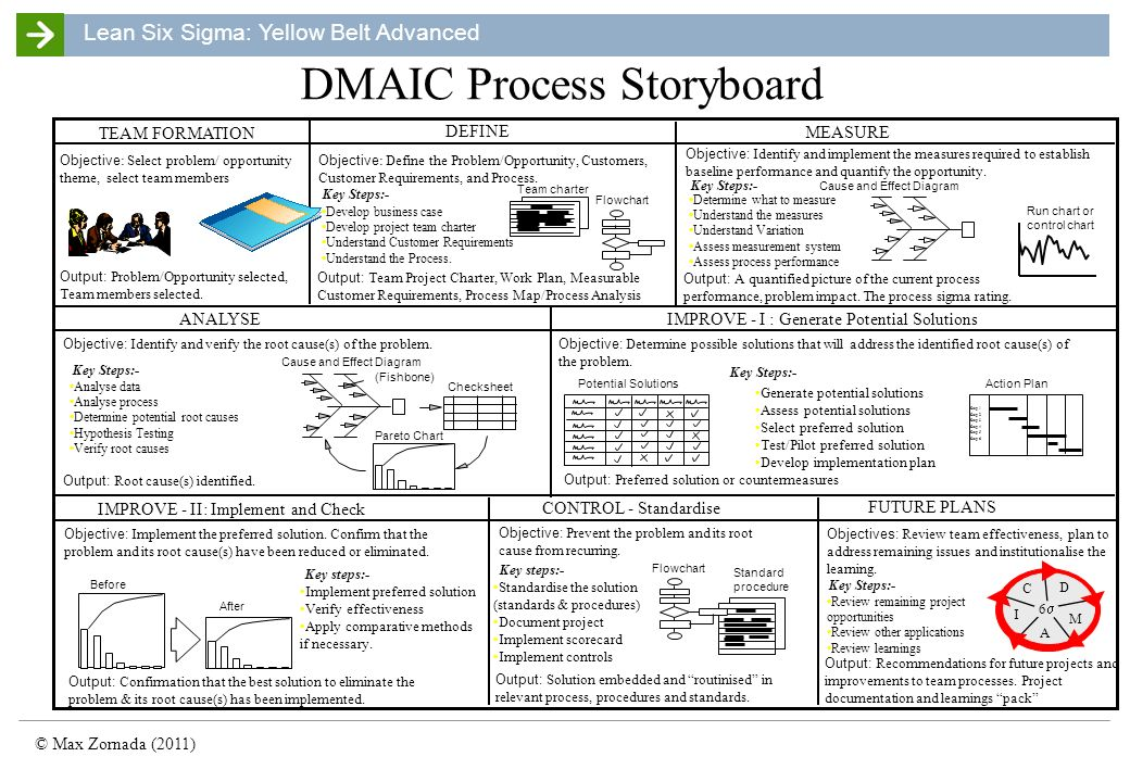 DMAIC Process Storyboard