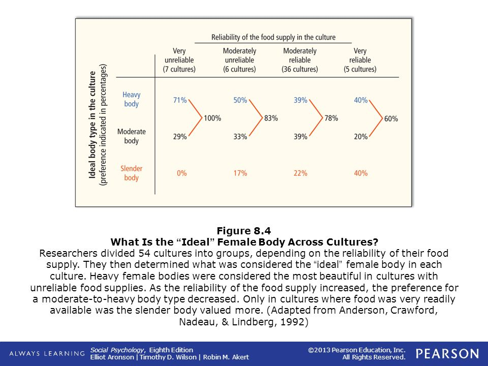 Judith Anderson and her colleagues (1992) analyzed what people in fifty-four cultures considered the ideal female body: a heavy body, a body of moderate weight, or a slender body. The researchers also analyzed how reliable the food supply was in each culture. They hypothesized that in societies where food was frequently scarce, a heavy body would be considered the most beautiful: These would be women who had enough to eat and therefore were healthy and fertile. As you can see in this figure, their hypothesis was supported.