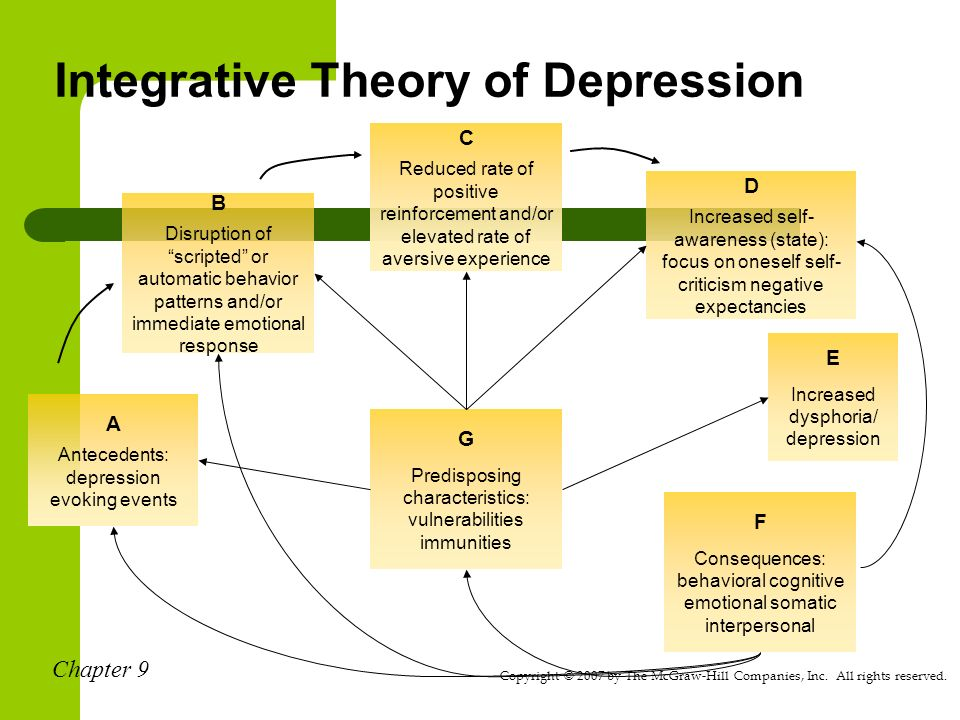 The Cognitive Symptoms of Depression