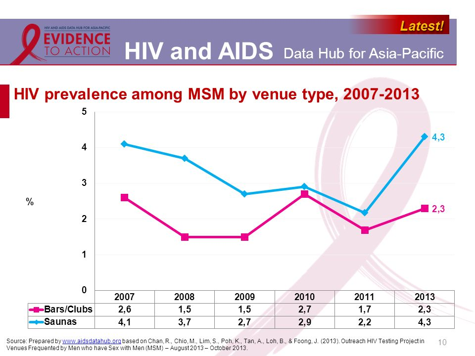 HIV prevalence among MSM by venue type, 2007-2013