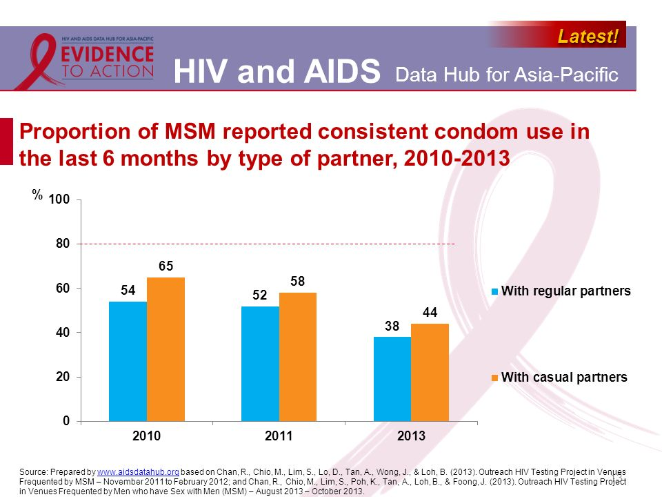 Proportion of MSM reported consistent condom use in the last 6 months by type of partner, 2010-2013