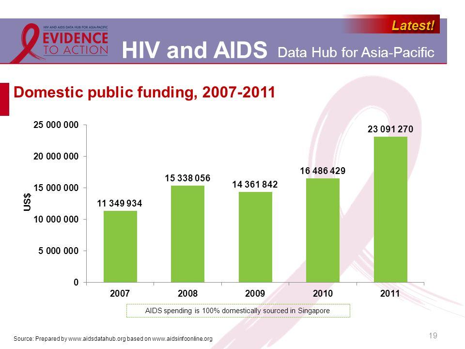 Domestic public funding, 2007-2011