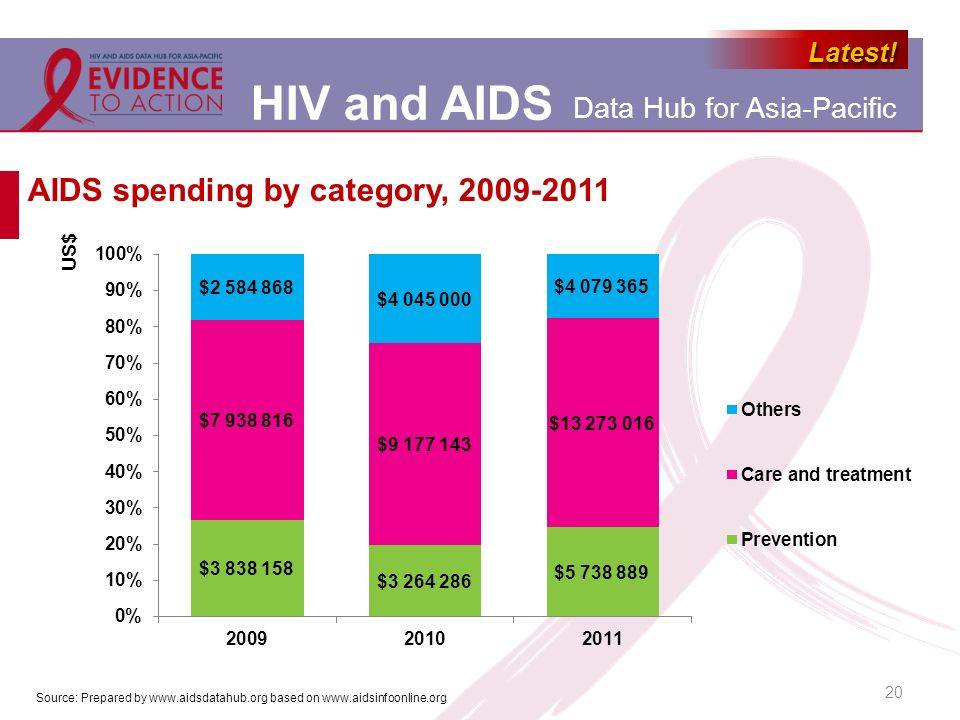 AIDS spending by category,