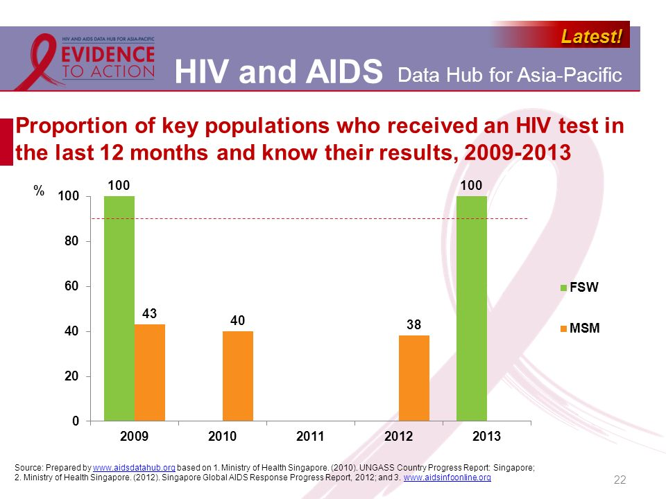 Proportion of key populations who received an HIV test in the last 12 months and know their results, 2009-2013