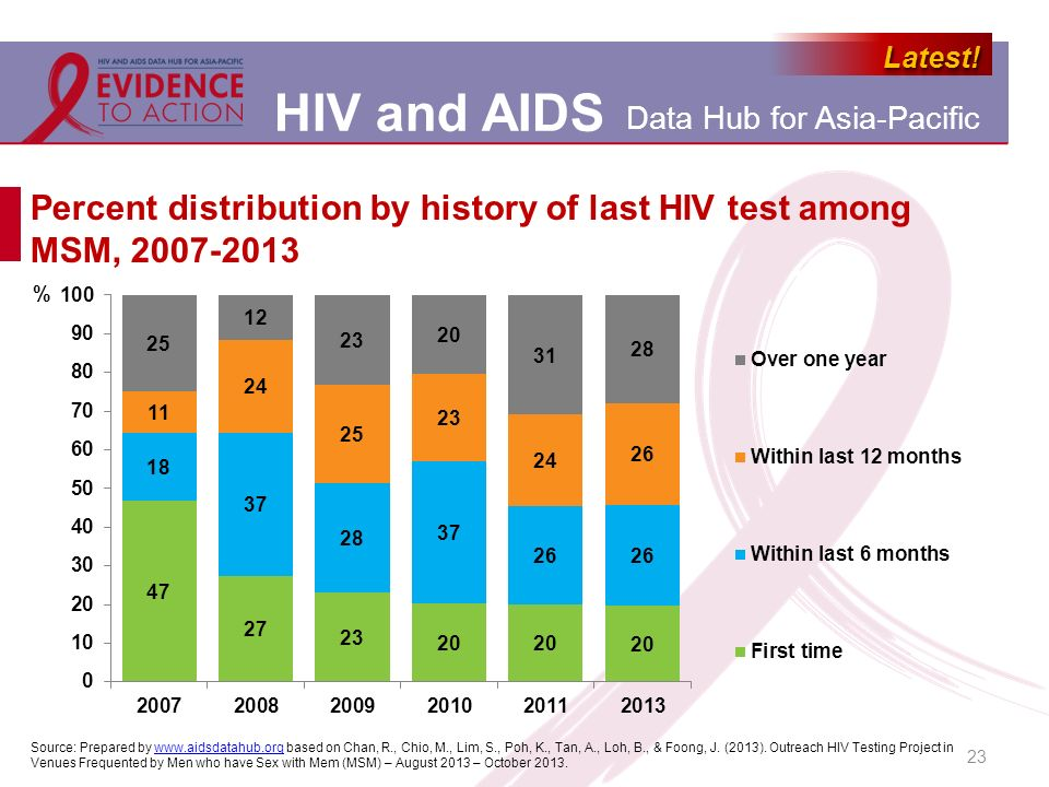 Percent distribution by history of last HIV test among MSM, 2007-2013