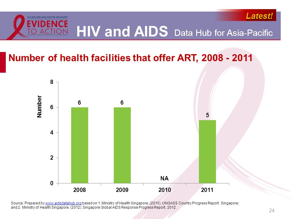 Number of health facilities that offer ART, 2008 - 2011