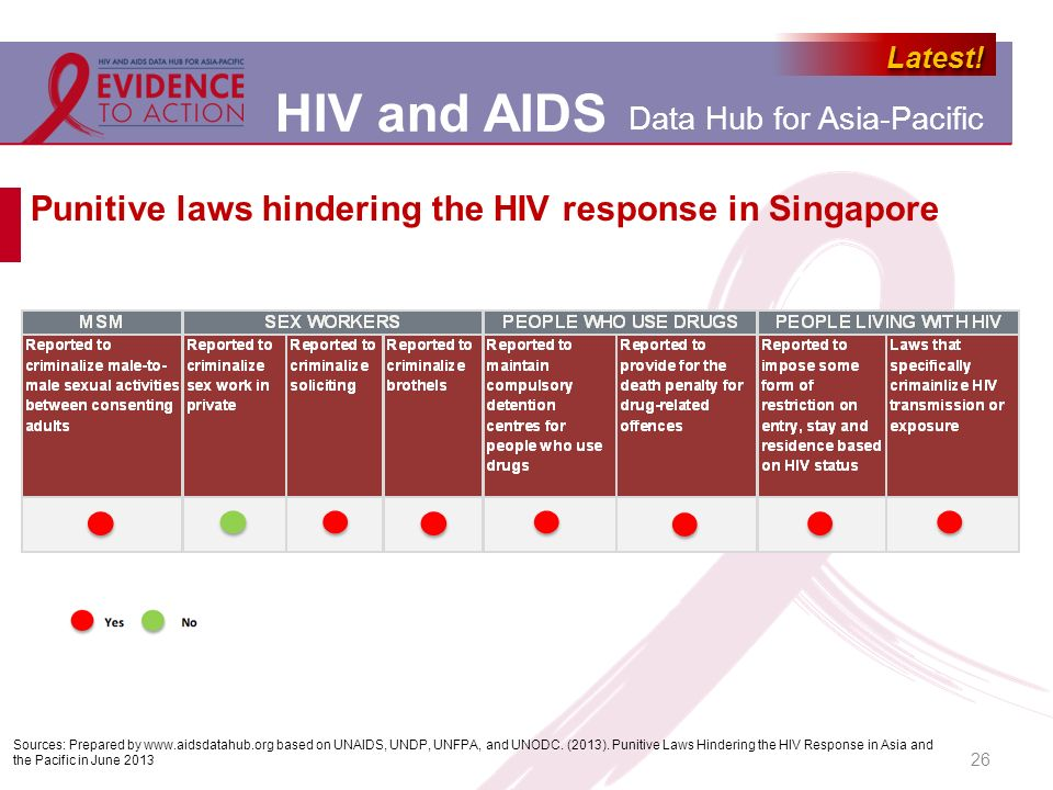 Punitive laws hindering the HIV response in Singapore
