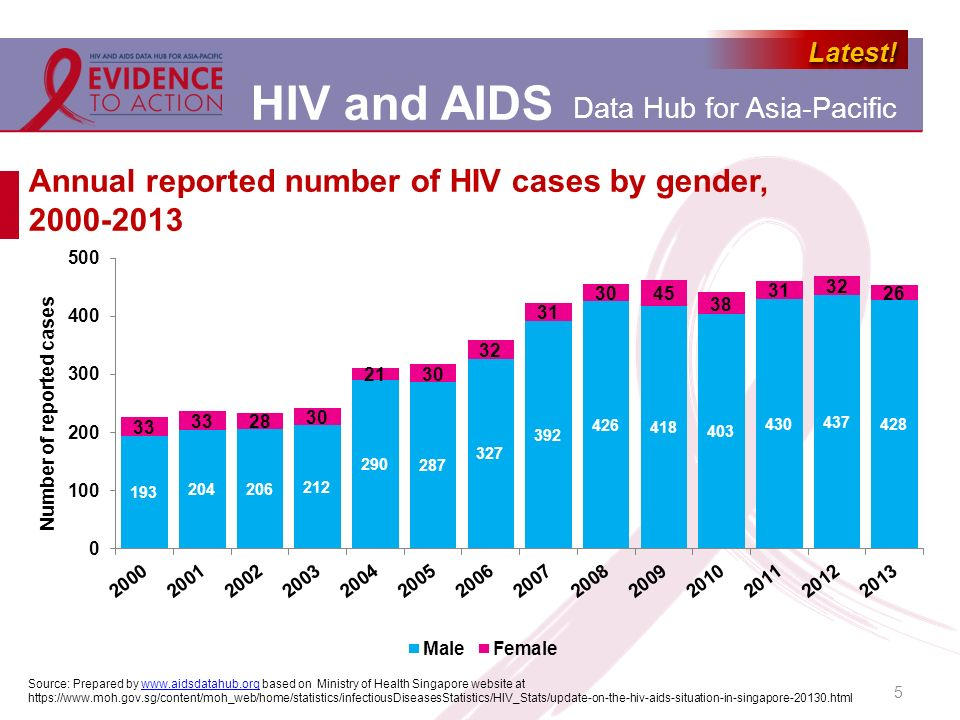 Annual reported number of HIV cases by gender, 2000-2013