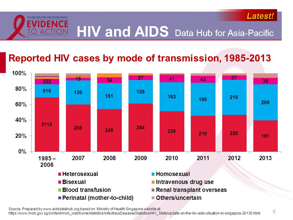 Reported HIV cases by mode of transmission, 1985-2013