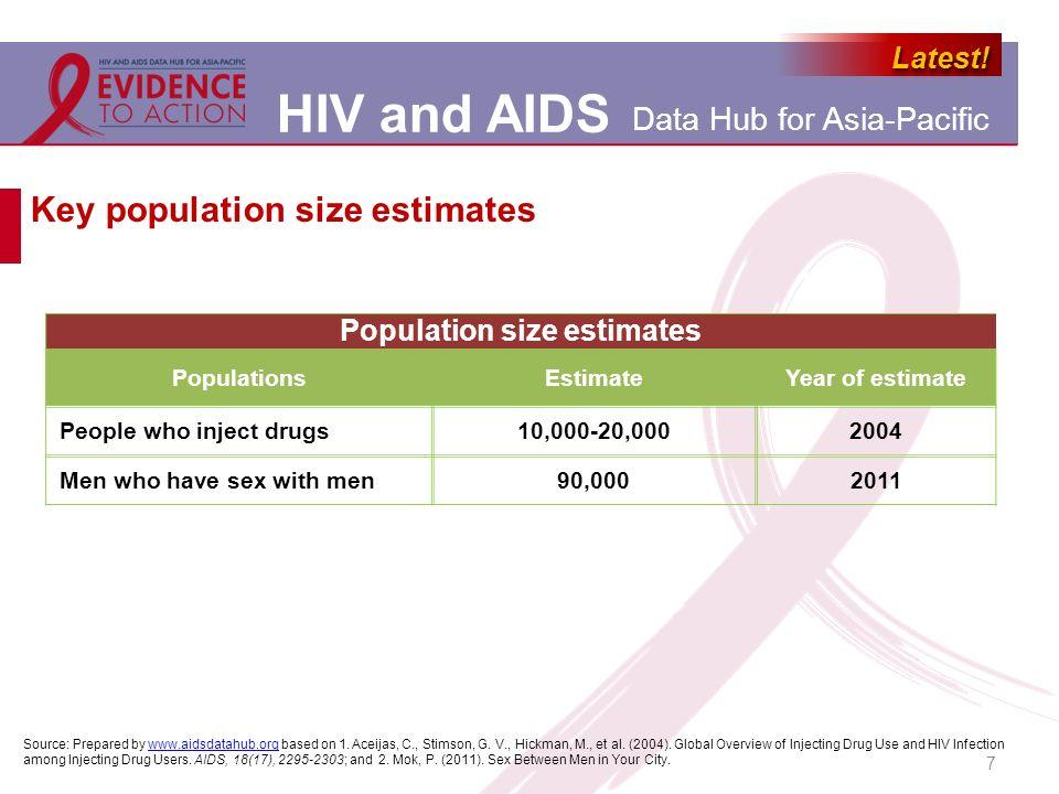 Key population size estimates