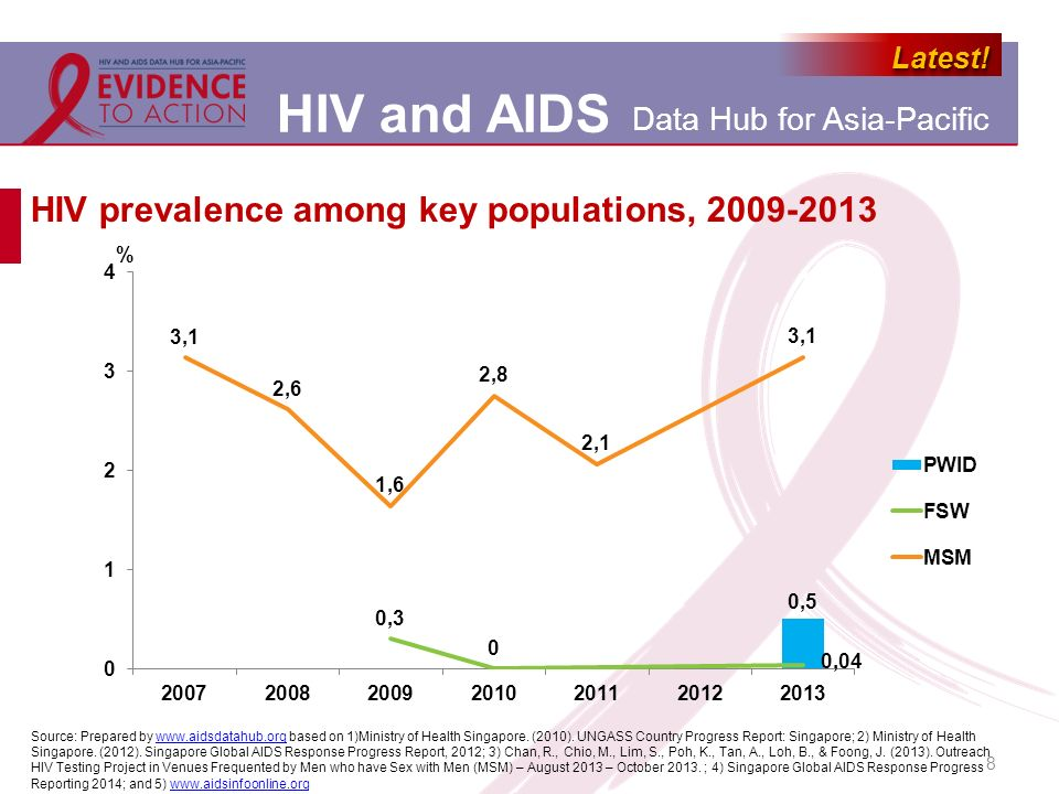 HIV prevalence among key populations, 2009-2013