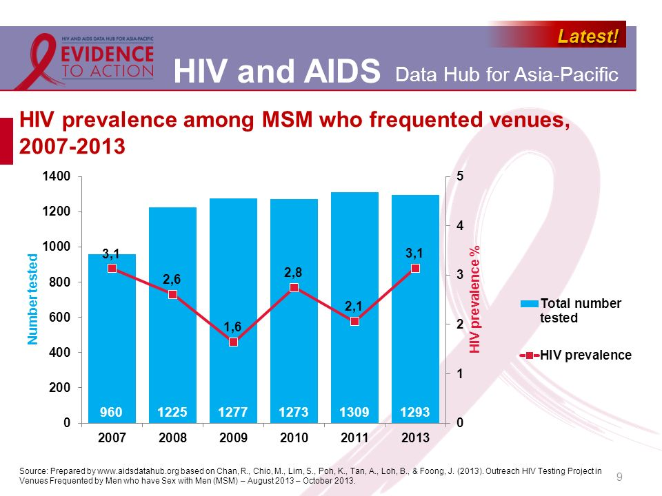 HIV prevalence among MSM who frequented venues, 2007-2013