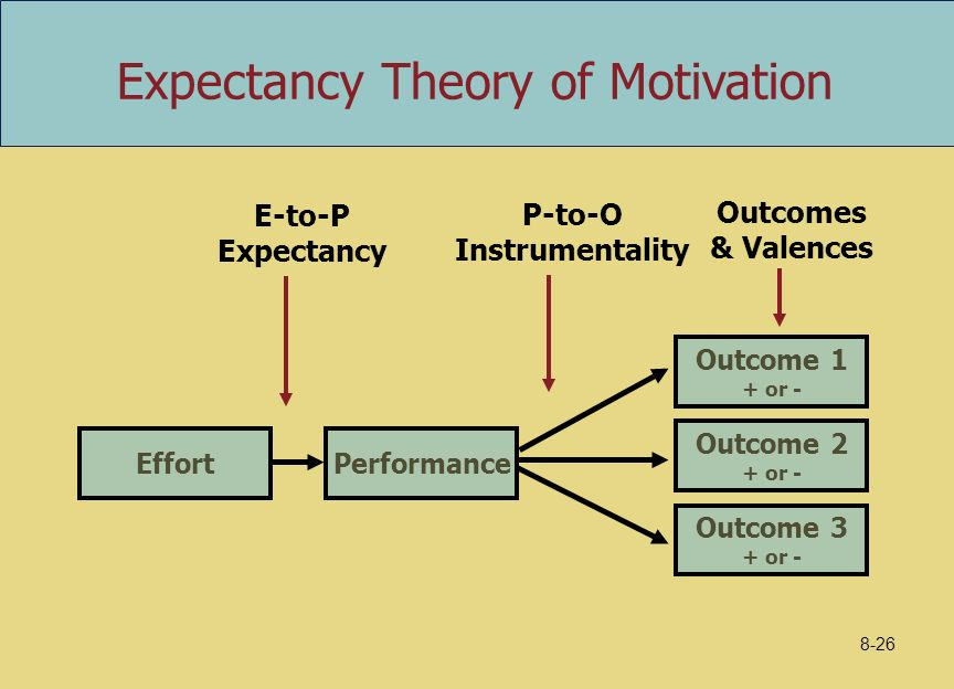 expectancy theory essay Read this essay on expectancy theory come browse our large digital warehouse of free sample essays get the knowledge you need in order to pass your classes and more.