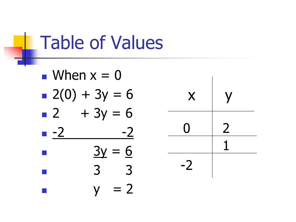 Graphing linear equations ppt video online download for Table x and y
