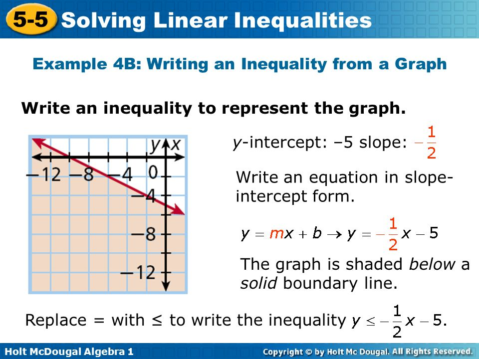 Graph Inequality on Number Line