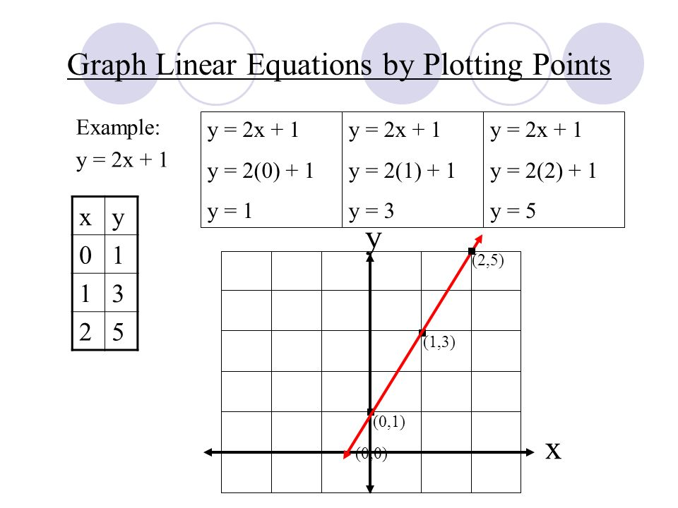 Drawing Lines By Plotting Points : Graphing linear equations ppt video online download
