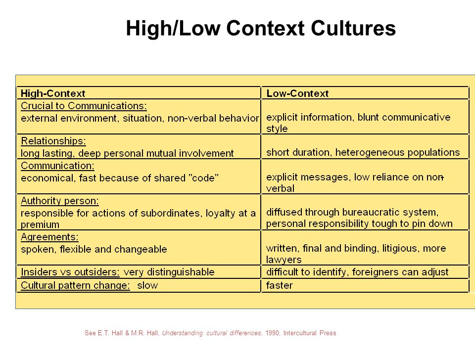 high and low context culture Previous cross-cultural researchers have applied the concept of high- versus low-context communication methods to advertising cultural orientation affects consumer responses to charity advertising this idea is closely related to the concept of high-context and low-context in intercultural communication that was proposed by edward t.