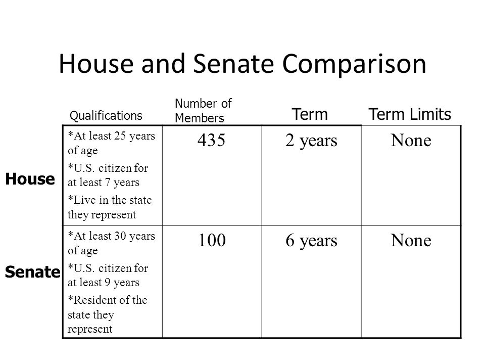 Term Limits Provisions State Law and Constitutions