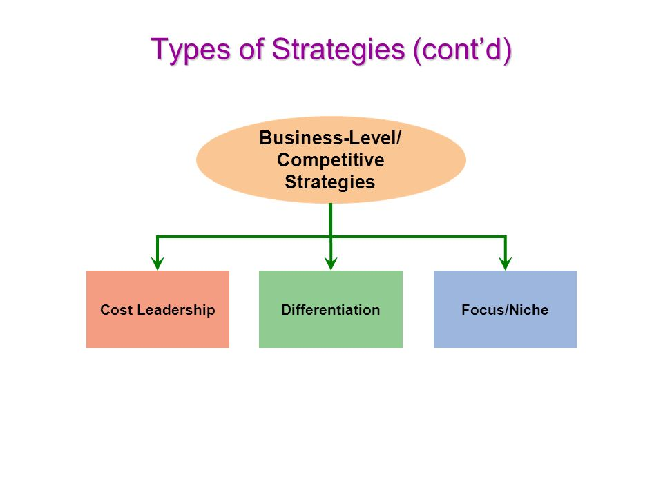 Types of hr strategy