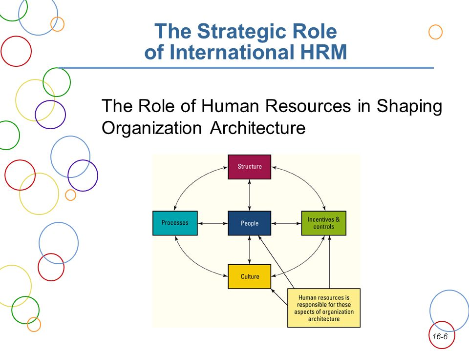 Role of human resources hr in organisational effectiveness