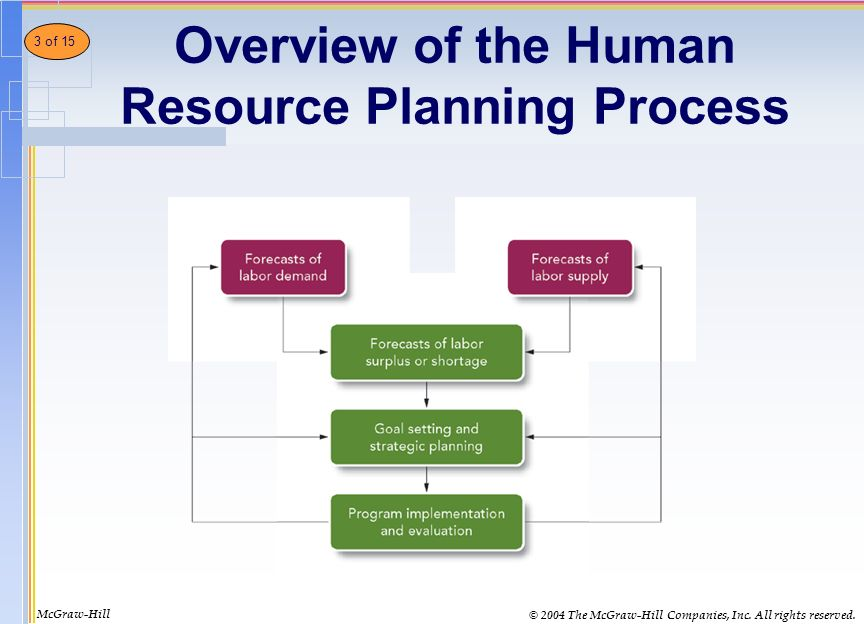 the approach to recruitment selection and retention by the human resources management Human resource management, in the context of recruitment and retaining  processes methodology: this study has been made with a qualitative approach,  with a  successful eb strategy, with respect to/and the selection was based on  the.