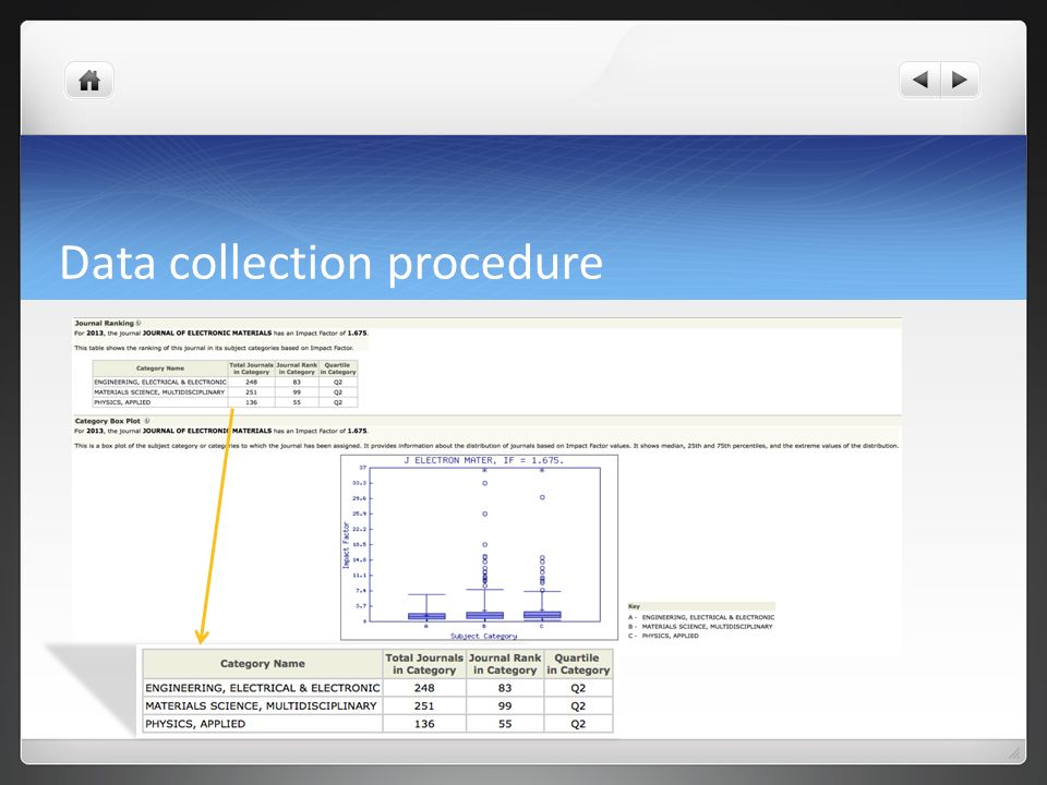 thesis data collection procedure Procedure of data collection when the researcher determined in advance what data should gather and what analysis techniques should use with the data to answer the .