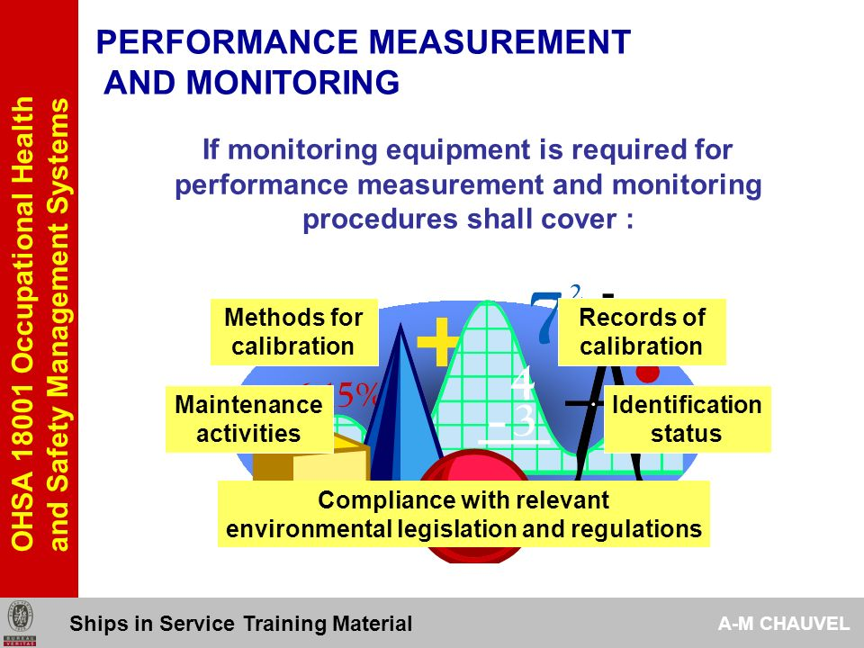 PERFORMANCE MEASUREMENT AND MONITORING