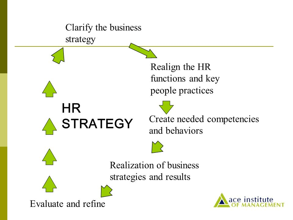 Strategic Role  Approach  Ppt Video Online Download