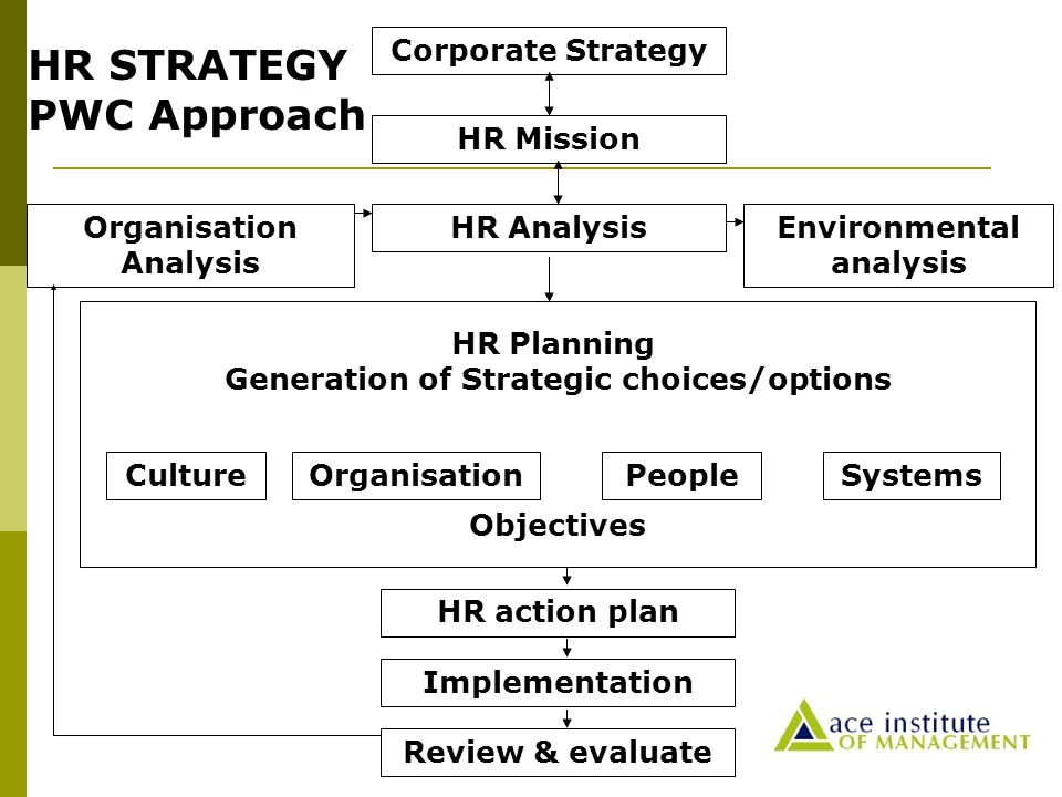 Strategic Role – Approach - Ppt Video Online Download