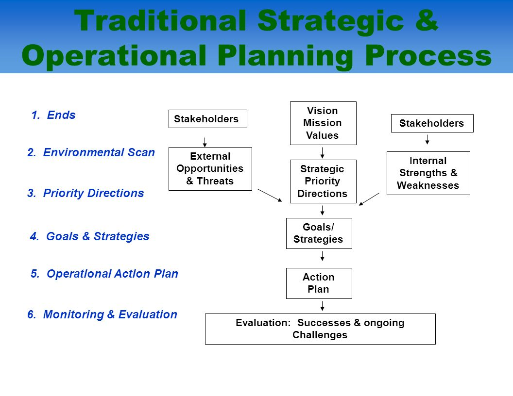 Traditional Strategic & Operational Planning Process