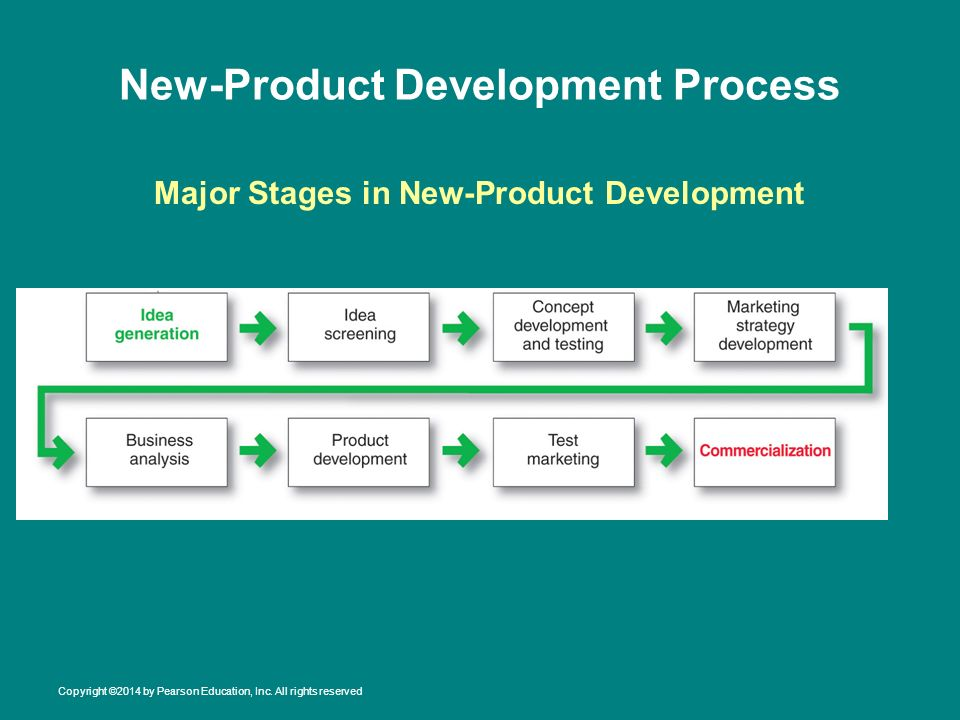 product life cycle analysis for the apple laptop The apple case study - product life cycles the sales by product analysis confirms the the perfect product life cycle chart is in completion iphone sales.
