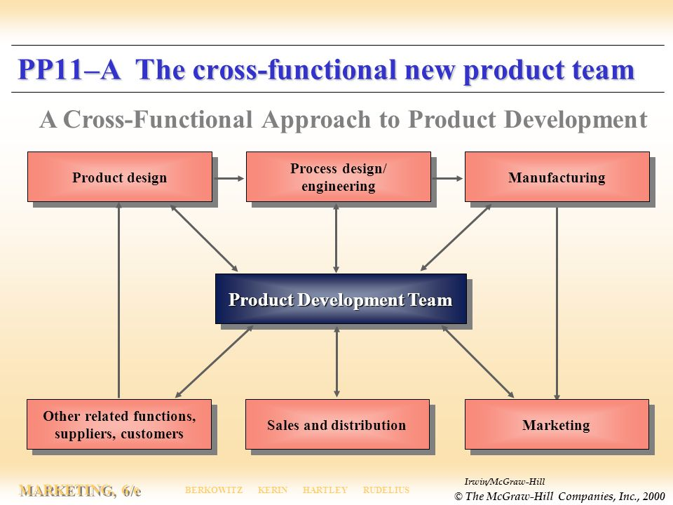 Developing new products and services ppt video online for Product design marketing