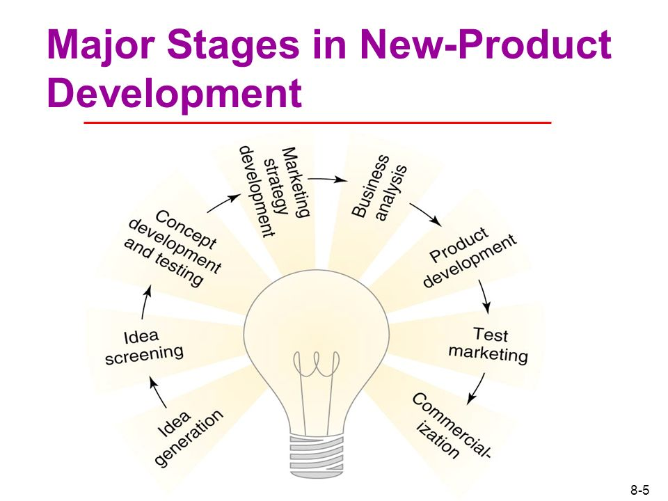 Chapter 1 New Product Development And Product Life Cycle