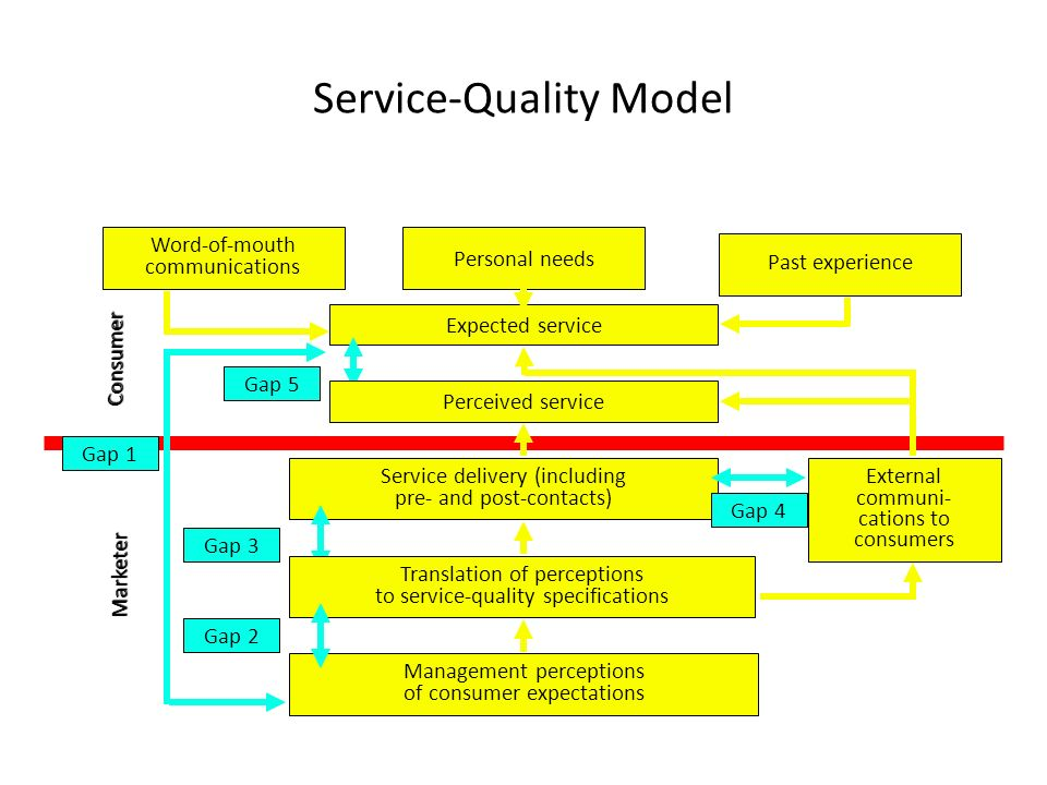 literature review on quality service delivery Service quality literature review service quality literature is predominantly '…each agent involved in the service-delivery process- employees and.
