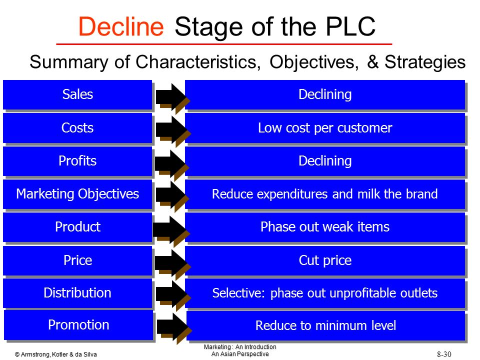 marketing strategy for decline stage Decline stage of the plcsummary of characteristics, objectives, & strategies sales declining costs low cost per customer profits declining marketing objectives reduce expenditures and milk the brand product phase out weak items price cut price distribution selective: phase out unprofitable outlets promotion reduce to minimum level.