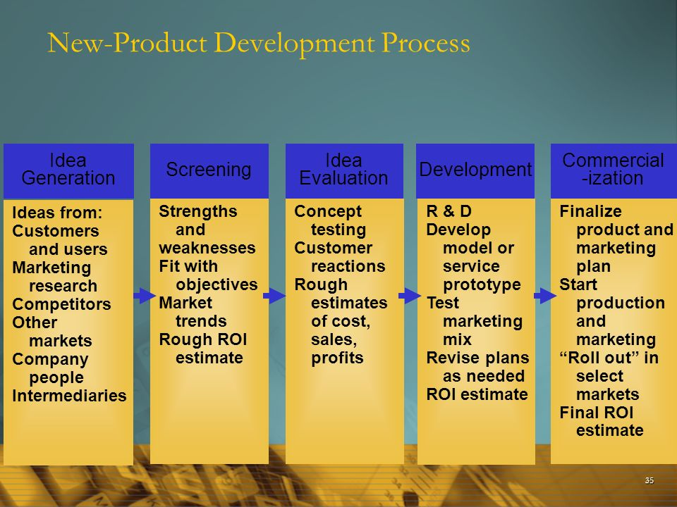 Marketing strategy planning process ppt download for Product development corporation