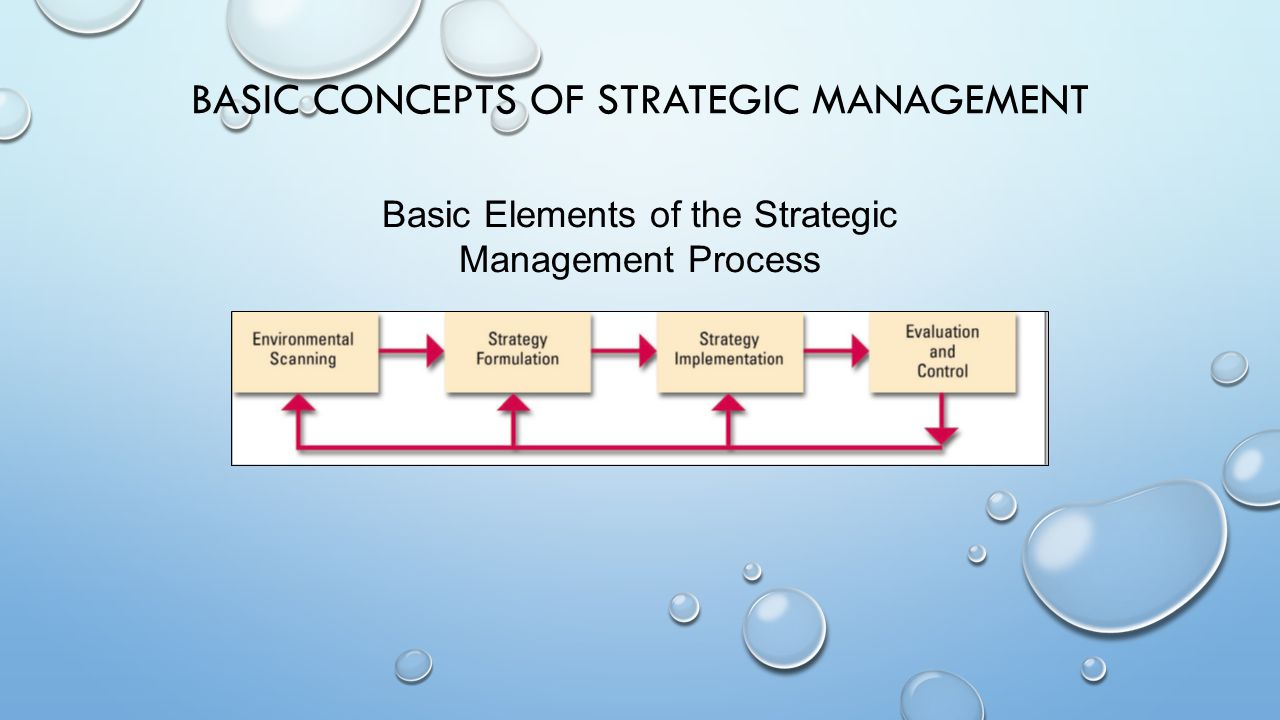 strategy a fundamental element in an The g-7 fundamental elements for effective assessment promote the  building  on element 1 (cybersecurity strategy and framework) and 2 (governance).