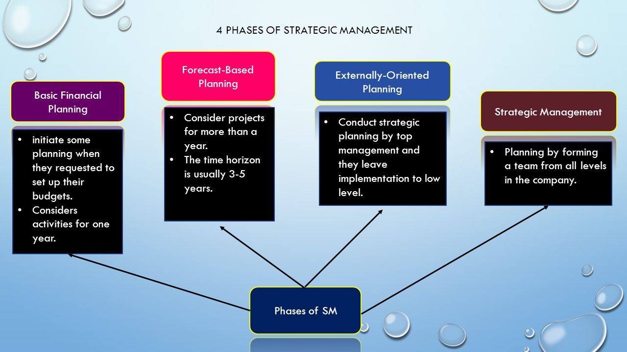 the concept of strategy and strategic The concept of strategy and strategic management g tyge payne, phd 1 strategic management strategy: the unifying theme that gives coherence and direction to the decisions of an organization strategic management: consisting of the analysis, decisions, and actions an organization undertakes in order to create and.