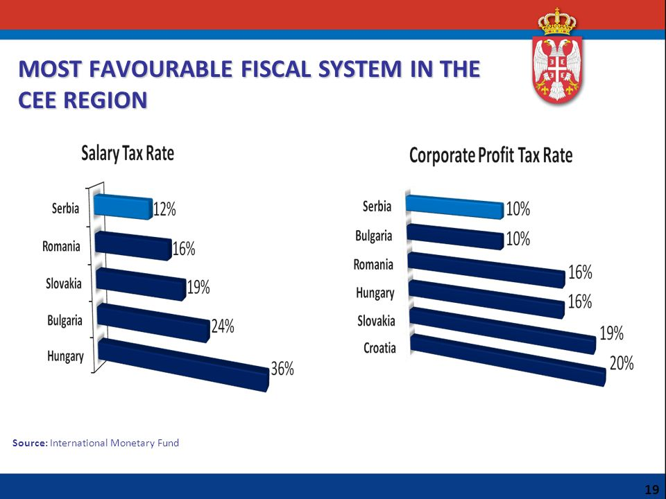 MOST FAVOURABLE FISCAL SYSTEM IN THE CEE REGION