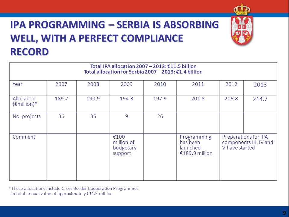 IPA PROGRAMMING – SERBIA IS ABSORBING WELL, WITH A PERFECT COMPLIANCE RECORD