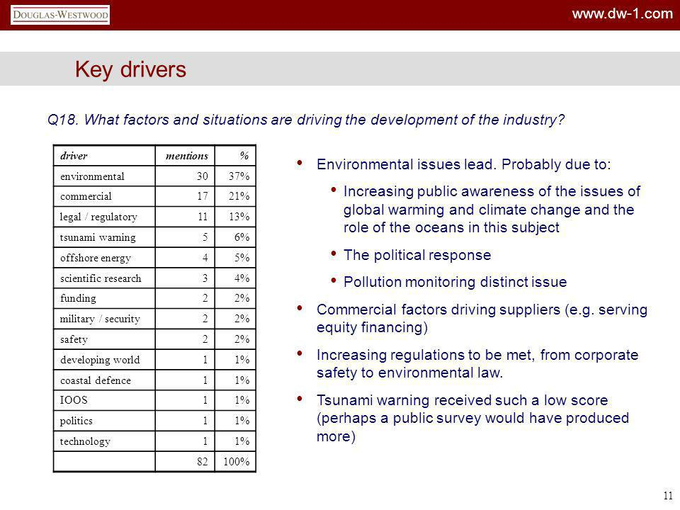 Key drivers Q18. What factors and situations are driving the development of the industry driver. mentions.
