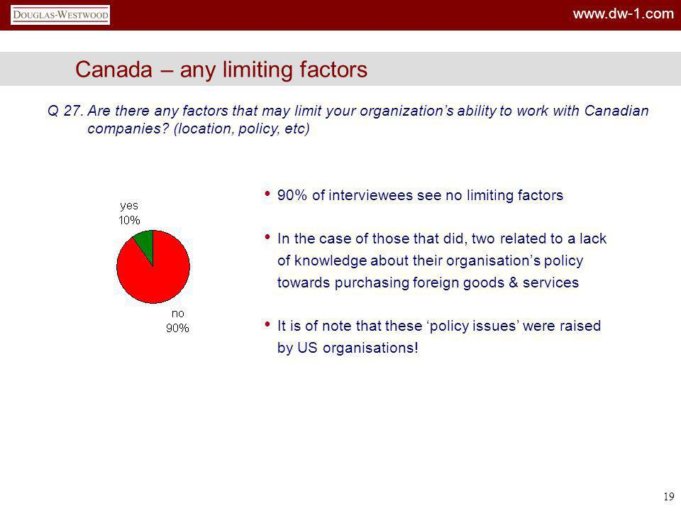 Canada – any limiting factors