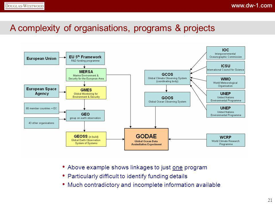 A complexity of organisations, programs & projects