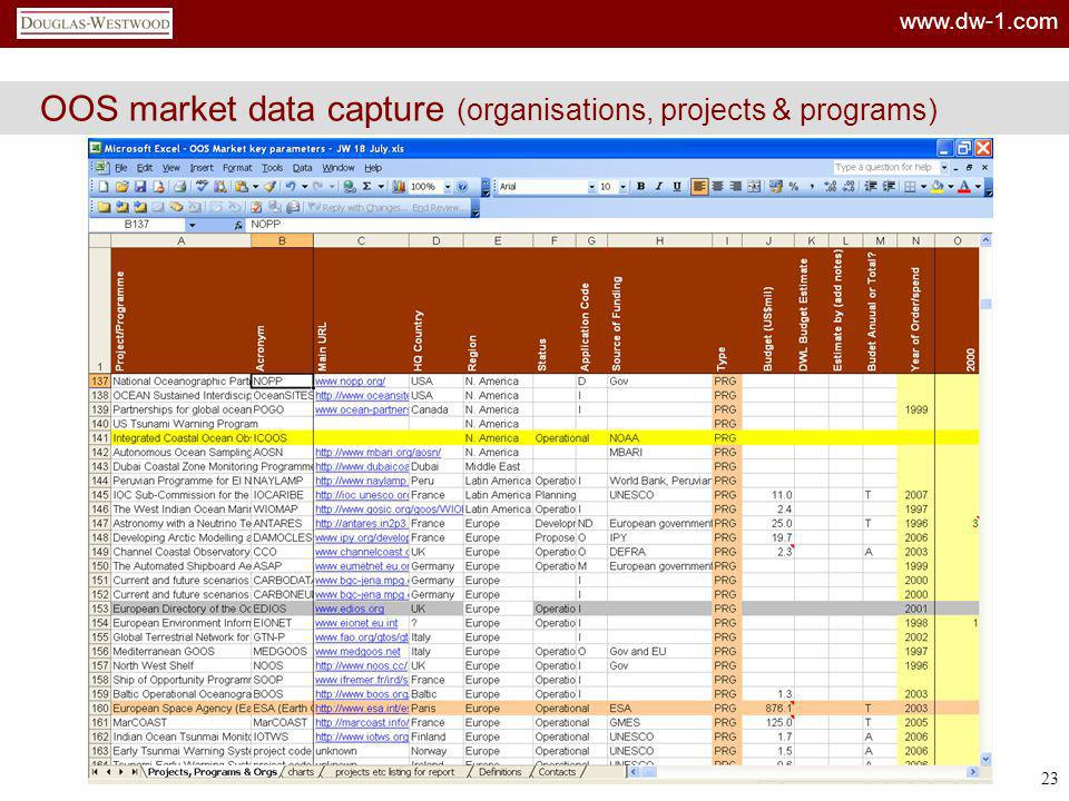 OOS market data capture (organisations, projects & programs)