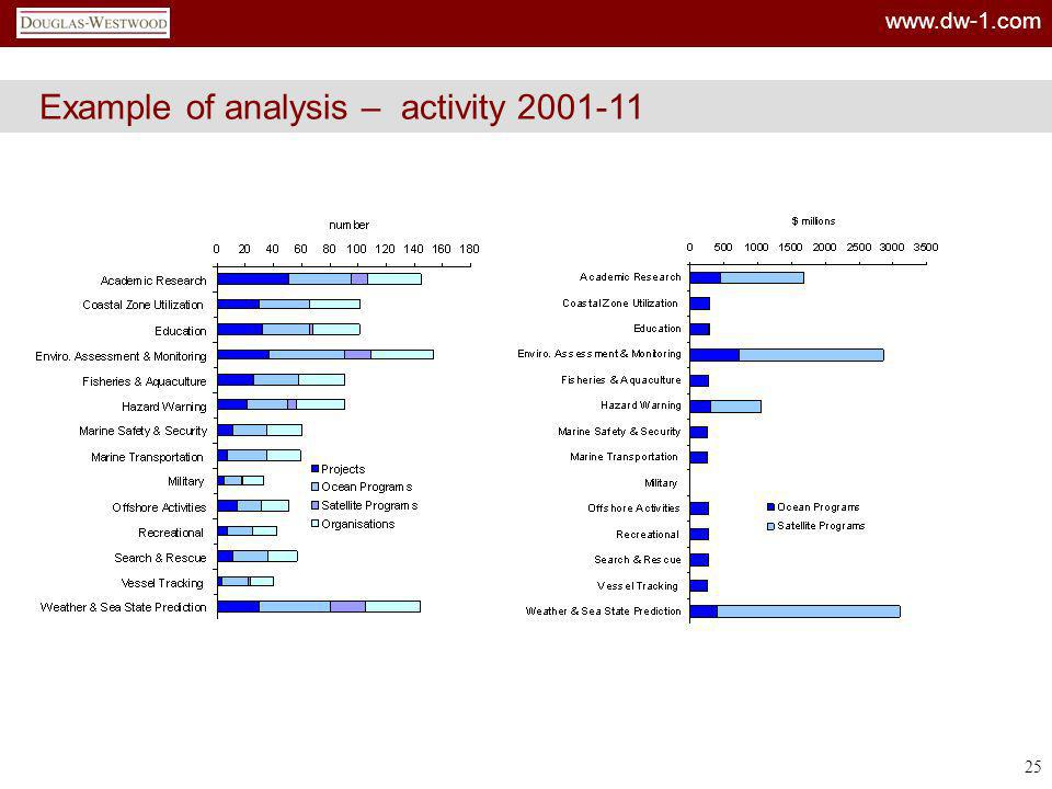 Example of analysis – activity 2001-11