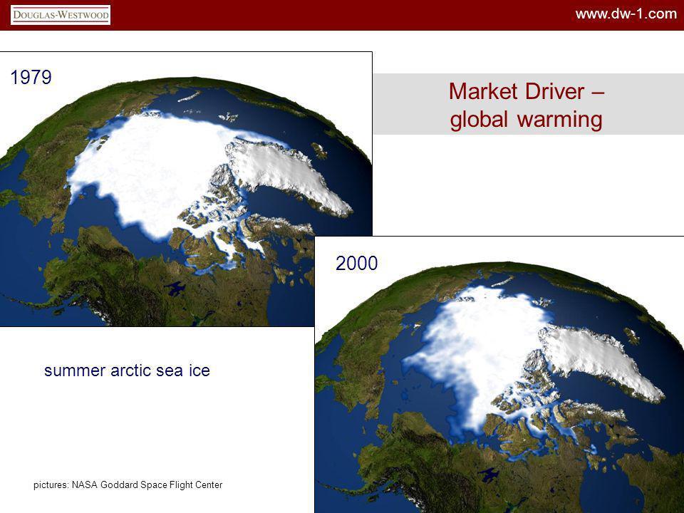 Market Driver – global warming 1979 2000 summer arctic sea ice
