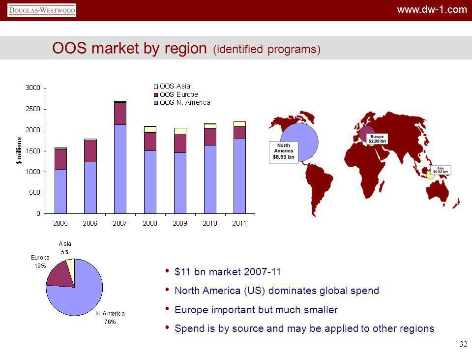 OOS market by region (identified programs)