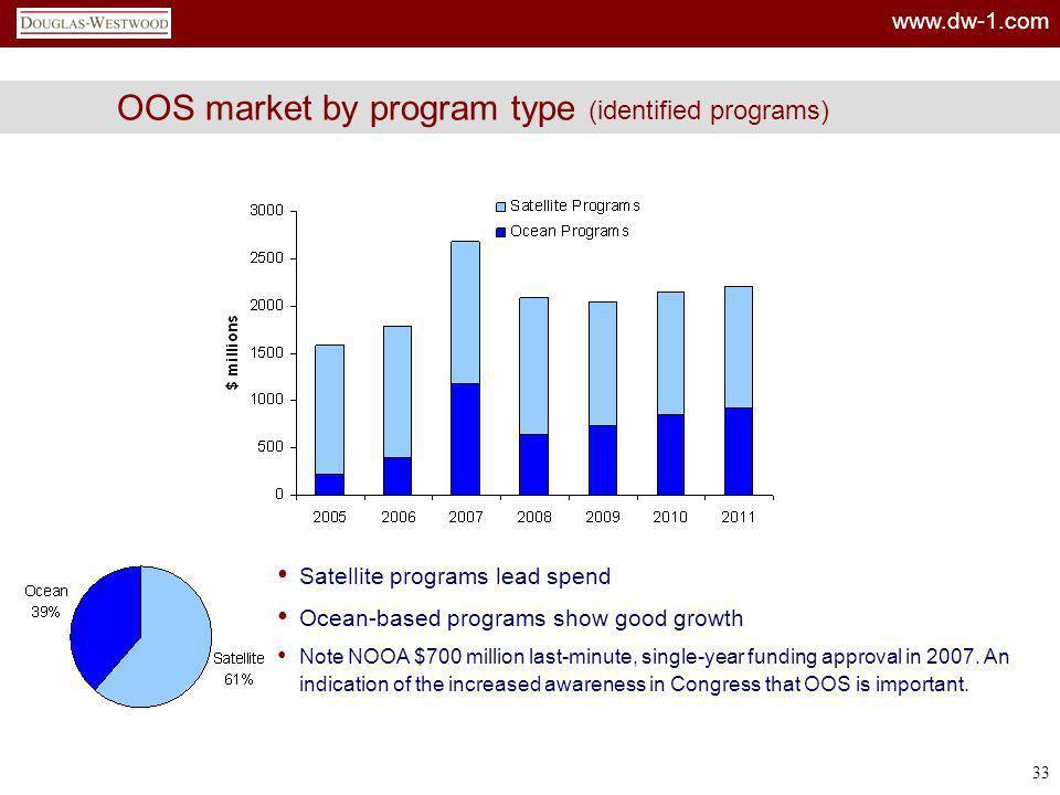 OOS market by program type (identified programs)