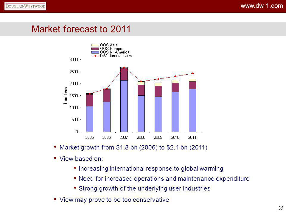 Market forecast to 2011 Market growth from $1.8 bn (2006) to $2.4 bn (2011) View based on: Increasing international response to global warming.