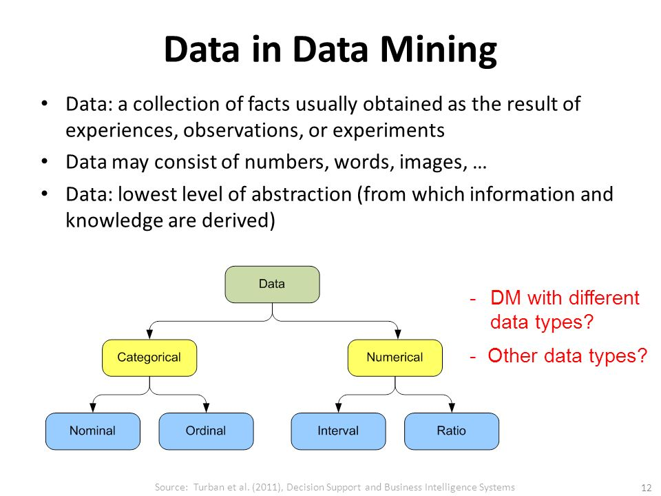 relationship among data information business intelligence and knowledge